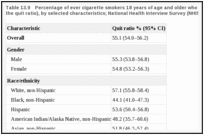 Table 13.9. Percentage of ever cigarette smokers 18 years of age and older who have quit smoking (i.e., the quit ratio), by selected characteristics; National Health Interview Survey (NHIS) 2012; United States.