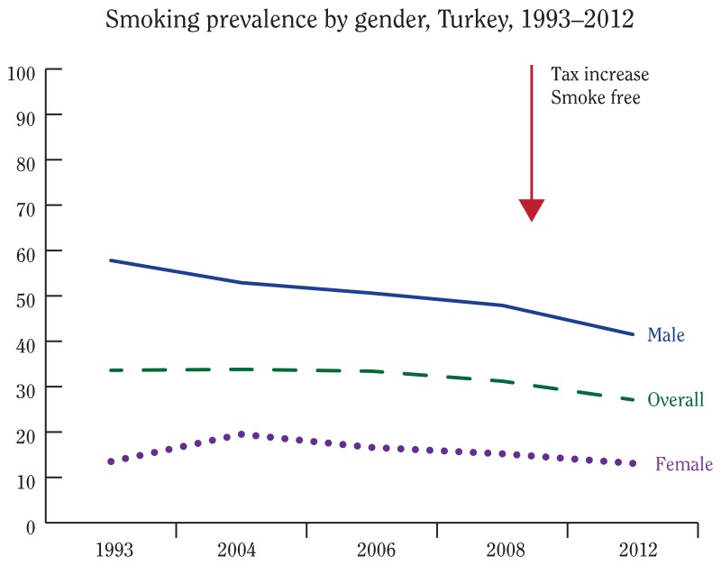 Current Status of Tobacco Control - The Health Consequences