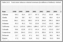 Current Status of Tobacco Control - The Health Consequences of