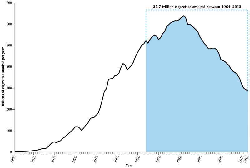 Figure 16 1 Total Cigarette Consumption United States 1900 2012