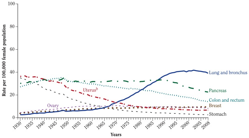Figure 4 4 Mortality Rates From Selected Cancers Among Women In The United States 1930 2008a The Health Consequences Of Smoking 50 Years Of Progress Ncbi Bookshelf