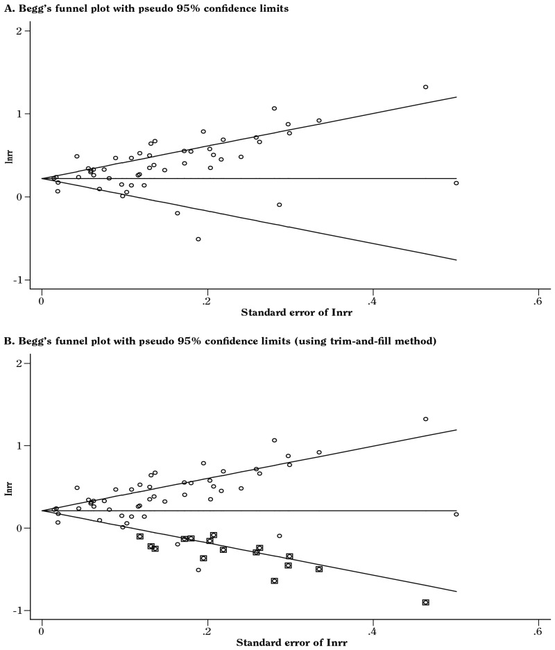 funnel plots illustrate the log relative risk of diabetes for current smokers the top funnel