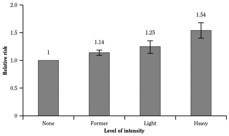 Bar Chart Shows That The Relative Risk Of Diabetes Increases With Higher Levels Smoking Intensity