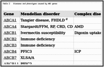 Table 2. Diseases and phenotypes caused by ABC genes.