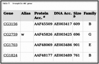 Table 5. Drosophila ABC genes.