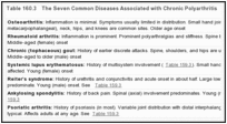 Table 160.3. The Seven Common Diseases Associated with Chronic Polyarthritis.
