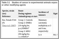Table 3.1. Studies of cancer in experimental animals exposed to estradiol with known carcinogens or other modifying agents.
