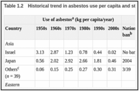 Table 1.2. Historical trend in asbestos use per capita and status of national ban.