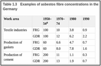 Table 1.3. Examples of asbestos fibre concentrations in the air (f/cm3) of different workplaces in Germany.