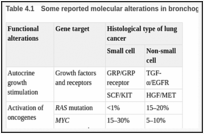Table 4.1. Some reported molecular alterations in bronchogenic carcinoma.
