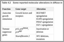 Table 4.2. Some reported molecular alterations in diffuse malignant mesothelioma.