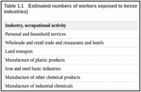 Table 1.1. Estimated numbers of workers exposed to benzene in the European Union (top 10 industries).