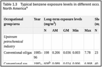 Table 1.3. Typical benzene exposure levels in different occupational groups/areas in Europe and North Americaa.