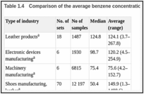 Table 1.4. Comparison of the average benzene concentrations (mg/m3) by industry.