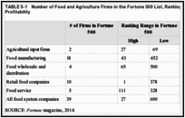 TABLE 5-1. Number of Food and Agriculture Firms in the Fortune 500 List, Ranking by Total Revenue and Profitability.