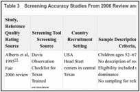 Results - Screening for Speech and Language Delays and