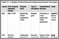 TABLE 9-1. Examples of Federal Research Funding Announcements That Support Team Science.