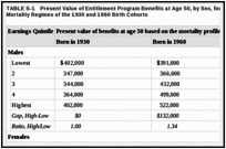 TABLE S-1. Present Value of Entitlement Program Benefits at Age 50, by Sex, for People Under the Mortality Regimes of the 1930 and 1960 Birth Cohorts.