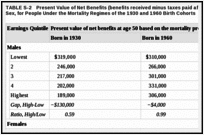 TABLE S-2. Present Value of Net Benefits (benefits received minus taxes paid after age 50) at Age 50, by Sex, for People Under the Mortality Regimes of the 1930 and 1960 Birth Cohorts.