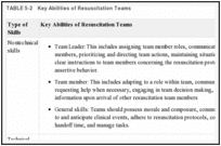 TABLE 5-2. Key Abilities of Resuscitation Teams.