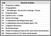 Excluded Studies - Aspirin Use in Adults: Cancer, All-Cause
