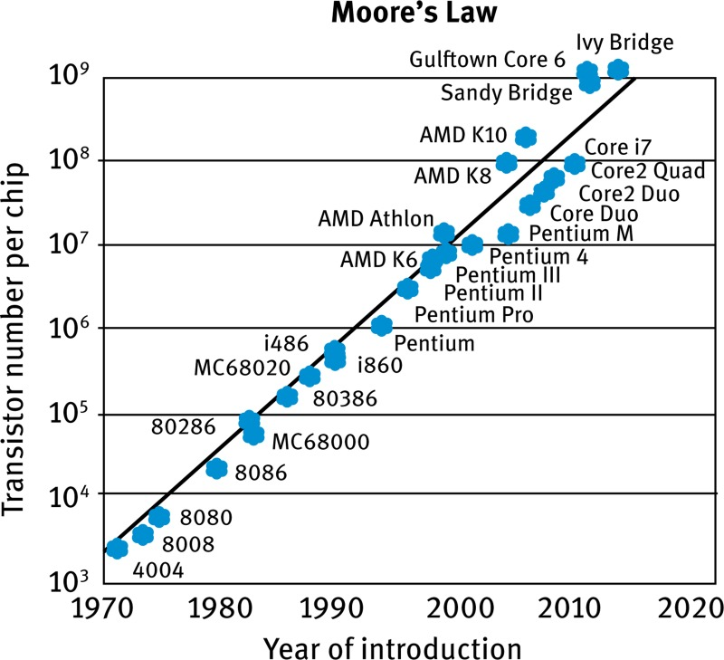 oin_tutorial.f3 fig 3, \u201cmoores' law\u201d was predicted by the co founder of intel
