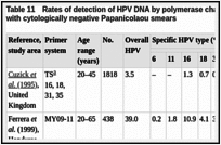 Table 11. Rates of detection of HPV DNA by polymerase chain reaction (PCR) amplification among women with cytologically negative Papanicolaou smears.