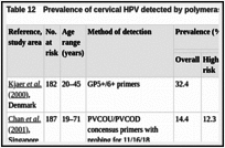 Table 12. Prevalence of cervical HPV detected by polymerase chain reaction (PCR) among commercial sex workers.