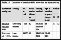 Table 14. Duration of cervical HPV infection as detected by HPV DNA among women who were HPV-negative at baseline.