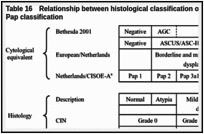 Table 16. Relationship between histological classification of CIN and SIL and cytomorphological Pap classification.