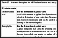 Table 17. Current therapies for HPV-related warts and neoplasia.