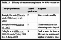 Table 18. Efficacy of treatment regimens for HPV-related warts and neoplasia.