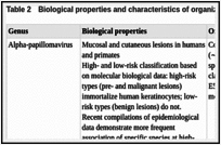 Table 2. Biological properties and characteristics of organization of genome for each genus.