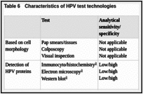 Table 6. Characteristics of HPV test technologies.