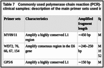 Table 7. Commonly used polymerase chain reaction (PCR)-based methods for HPV detection in clinical samples: description of the main primer sets used in PCR amplification.