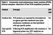 Table 8. Commonly used polymerase chain reaction (PCR)-based methods for HPV detection in clinical samples: detection of the PCR-amplified products.