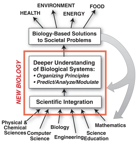 FIGURE 2.1. What is the New Biology?