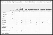 Table 1. Number of primary studies on vitamin D intake or concentration and specific health outcomes that could be applicable to certain life stages.