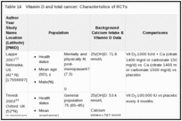 Table 14. Vitamin D and total cancer: Characteristics of RCTs.