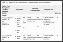 Table 15. Vitamin D and total cancer: Characteristics of cohort studies.