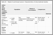Table 26. Vitamin D and breast cancer: Characteristics of observational studies.