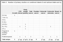 Table 3. Number of primary studies on combined vitamin D and calcium intake and specific health outcomes that are relevant to certain life stages.