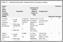 Table 47. Calcium and growth: Characteristics of primary studies.