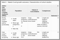 Table 5. Vitamin D and growth outcomes: Characteristics of cohort studies.