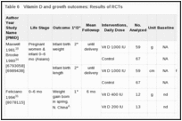 Table 6. Vitamin D and growth outcomes: Results of RCTs.