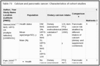 Table 73. Calcium and pancreatic cancer: Characteristics of cohort studies.