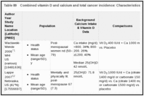 Table 89. Combined vitamin D and calcium and total cancer incidence: Characteristics of RCTs.