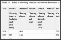 Table 16. Sales of chewing tobacco in selected European countries (tonnes).