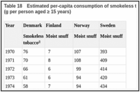 Table 18. Estimated per-capita consumption of smokeless tobacco in selected European countries (g per person aged ≥ 15 years).