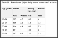 Table 19. Prevalence (%) of daily use of moist snuff in three Nordic countries.